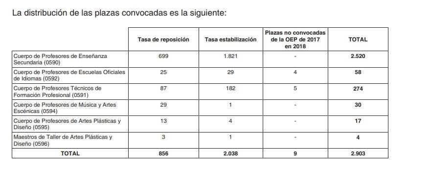 2903 Plazas Personal Docente Comunidad Madrid Distribución Plazas