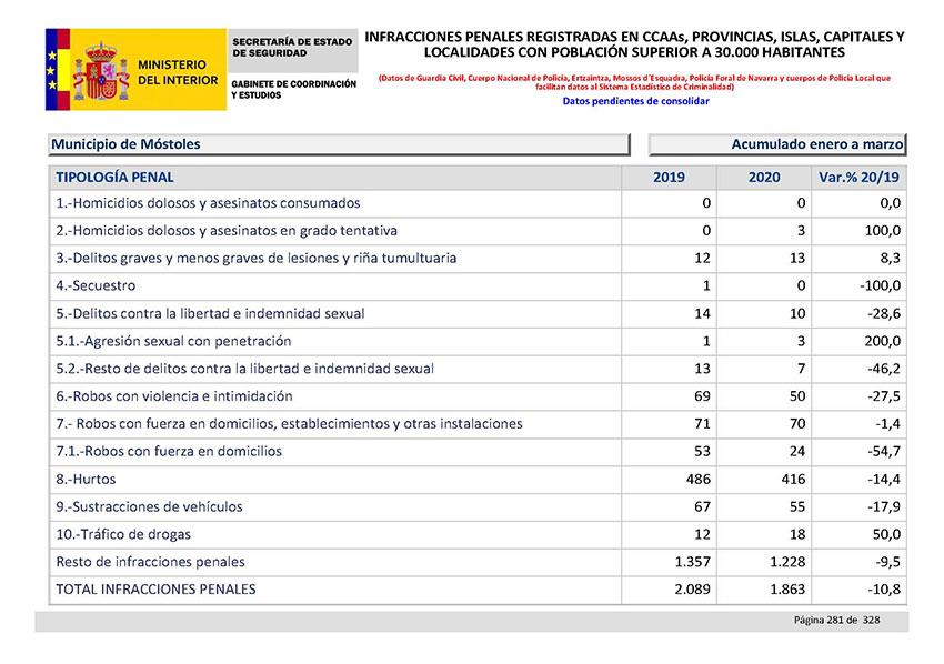 Balance Criminalidad primer trimestre 2020 Comunidad Madrid