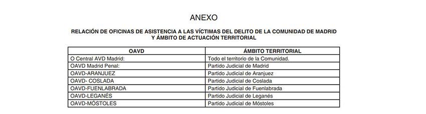 Asistencia víctimas delito Comunidad Madrid