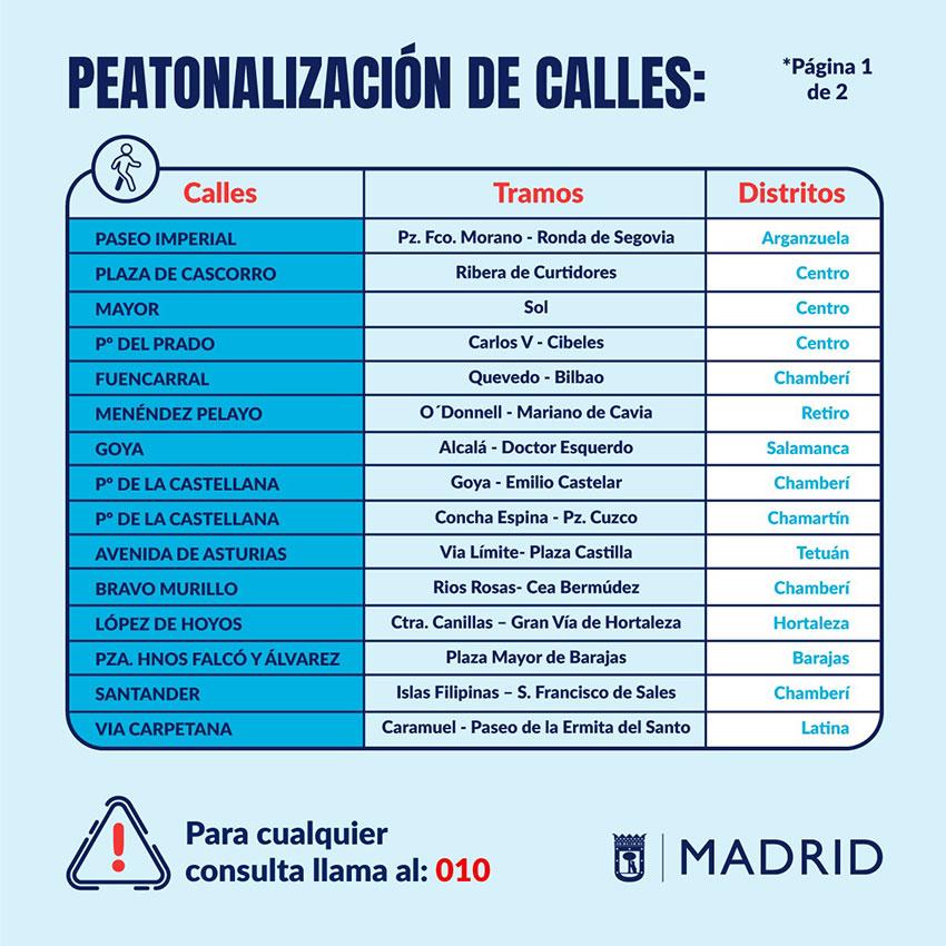Peatonalización calles Ayto Madrid COVID-19