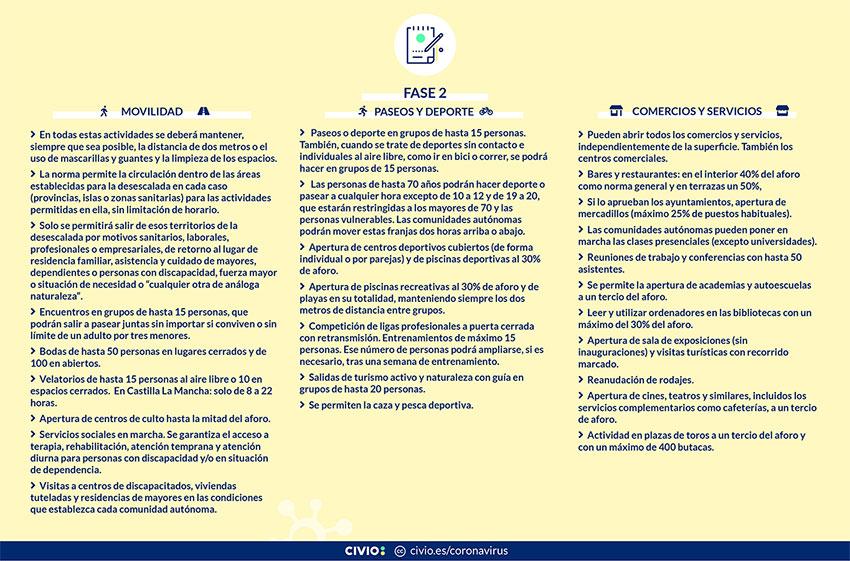Actividades Fase 2 actualizadas a 6 junio 2020 civio