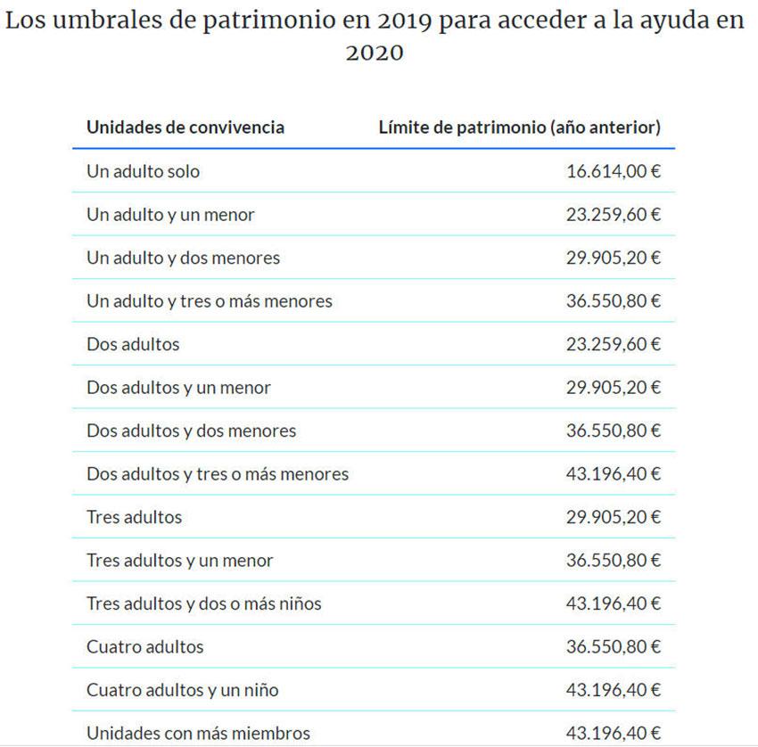Ingreso mínimo vital umbrales patrimonio 2019