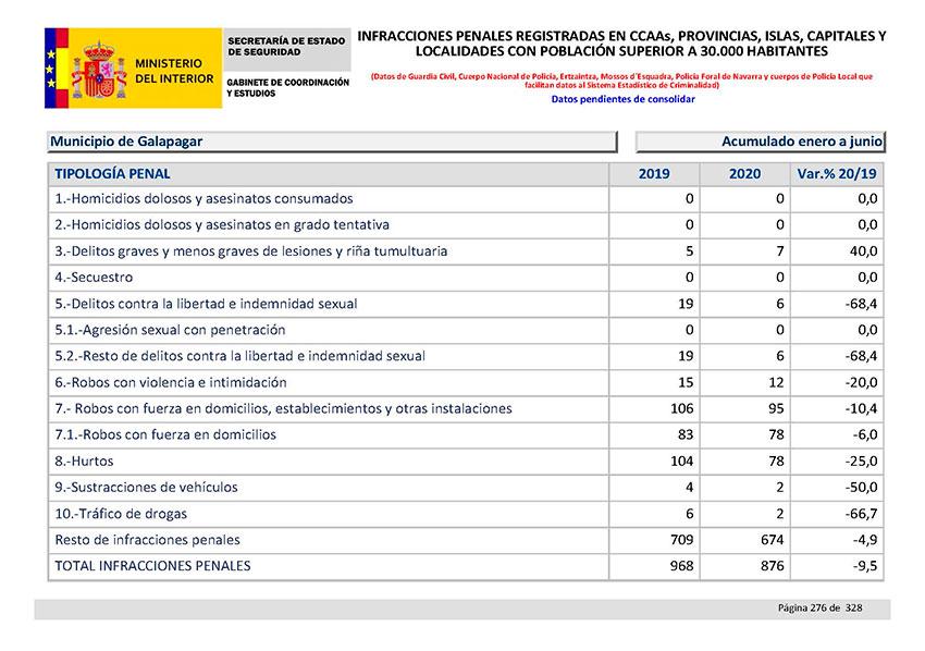 Balance Criminalidad Segundo semestre 2020 Comunidad Madrid