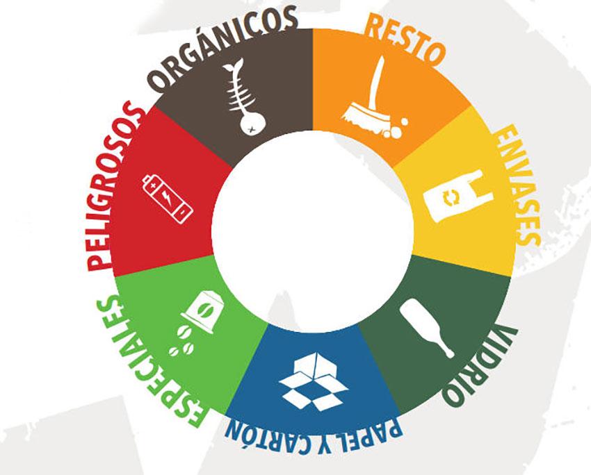 Reciclar, reutilizar y reducir