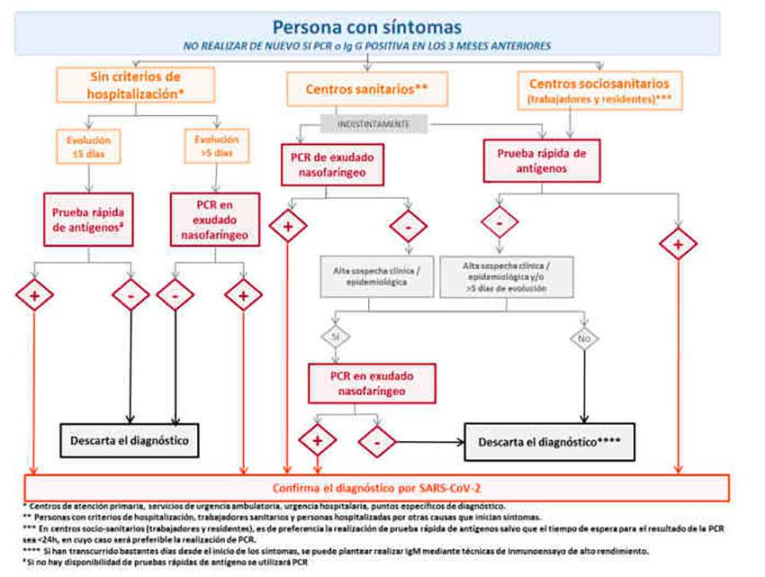 algoritmo personas con sintomas
