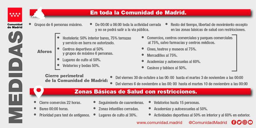 Nuevas medidas protección covid Comunidad Madrid Zonas básucas salud