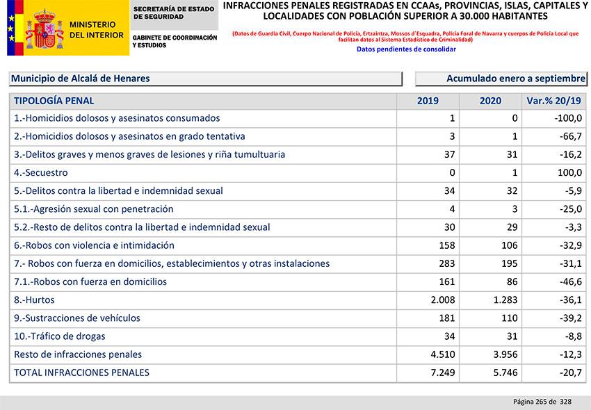 Balance Criminalidad tercer trimestre 2020 Alcalá Henares