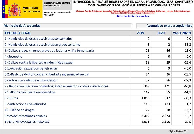 Balance Criminalidad tercer trimestre 2020 Alcobendas