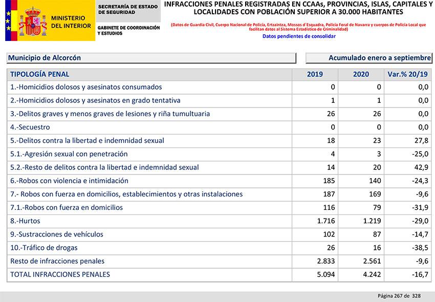Balance Criminalidad tercer trimestre 2020 Alcorcón