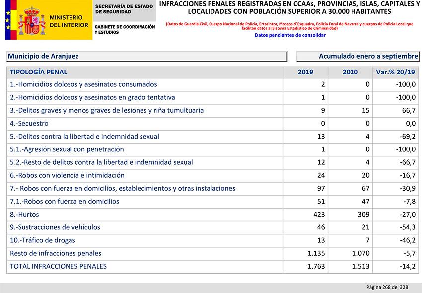 Balance Criminalidad tercer trimestre 2020 Aranjuez