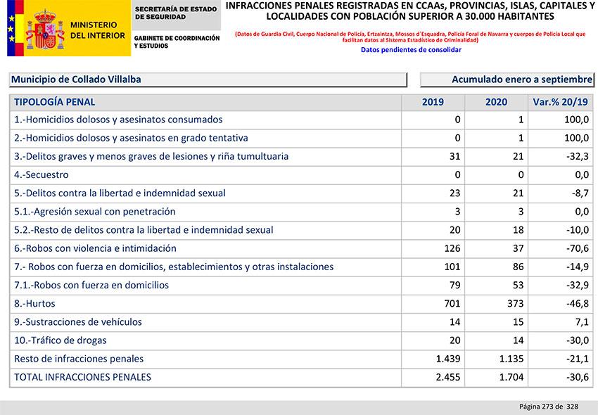 Balance Criminalidad tercer trimestre 2020 Collado Villalba