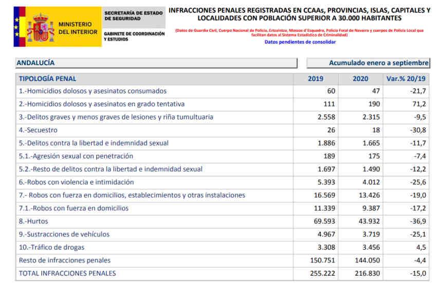 Balance Criminalidad tercer trimestre 2020 España
