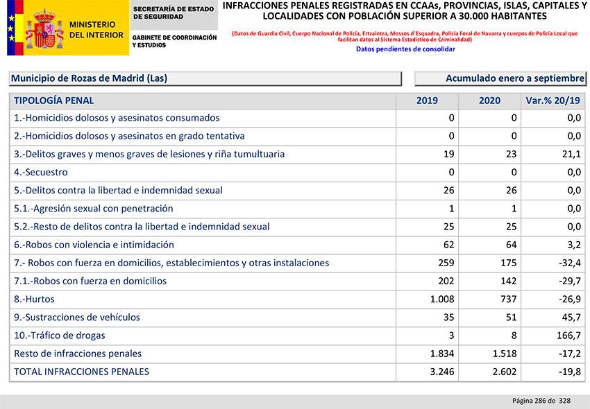 Balance Criminalidad tercer trimestre 2020 Las Rozas