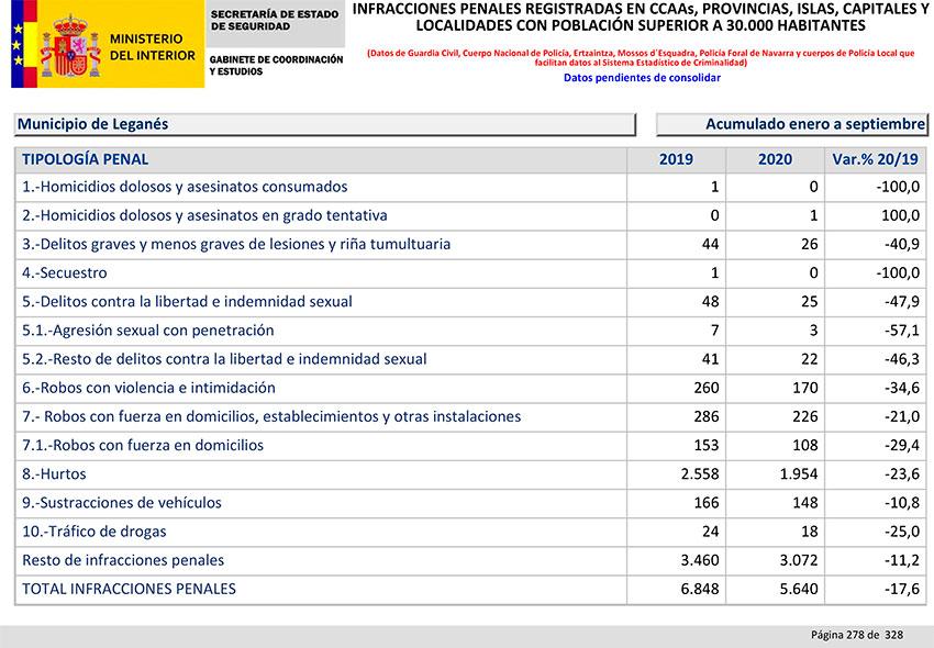 Balance Criminalidad tercer trimestre 2020 Leganés