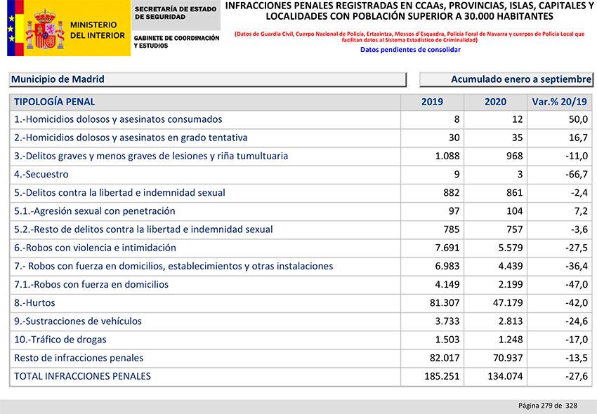 Balance Criminalidad tercer trimestre 2020 Madrid