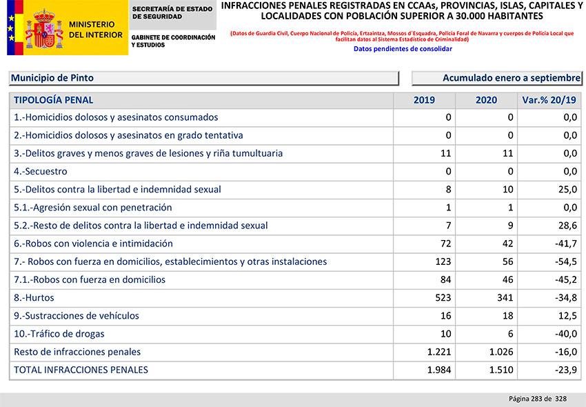 Balance Criminalidad tercer trimestre 2020 Pinto