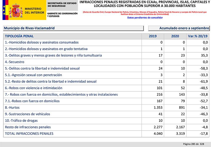 Balance Criminalidad tercer trimestre 2020 Rivas-Vaciamadrid