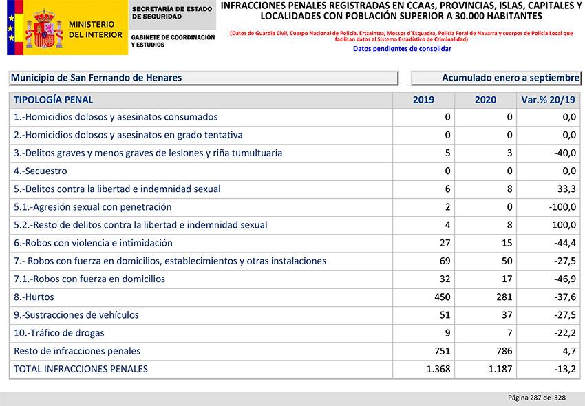 Balance Criminalidad tercer trimestre 2020 San Fernando Henares