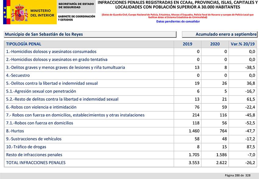 Balance Criminalidad tercer trimestre 2020 SS Reyes