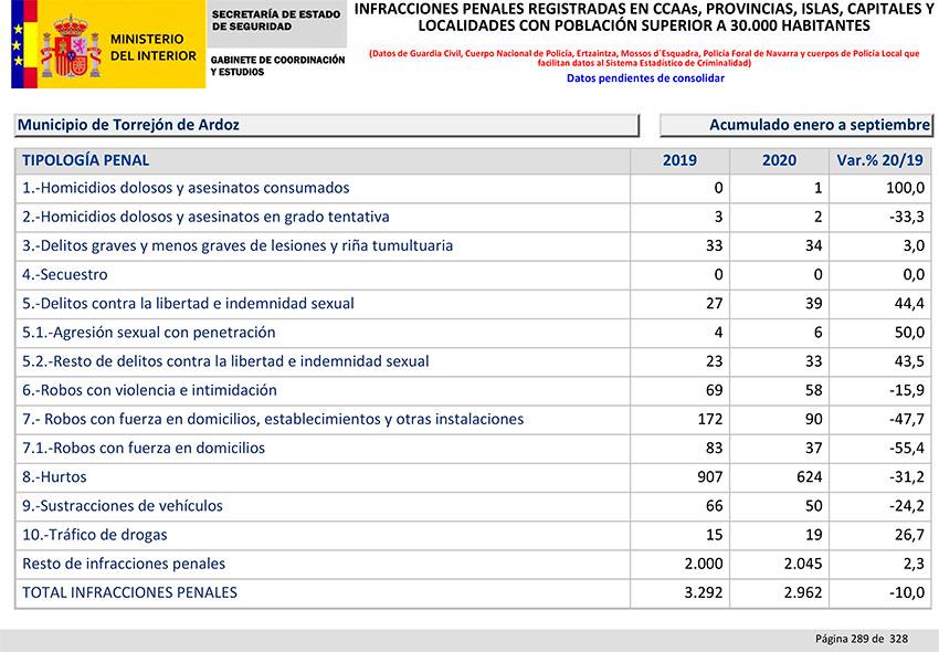 Balance Criminalidad tercer trimestre 2020 Torrejón Ardoz