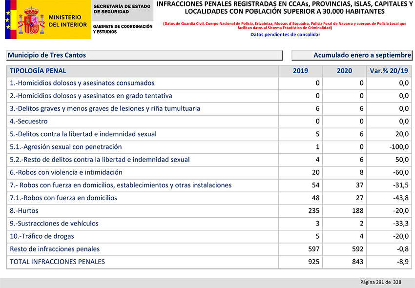 Balance Criminalidad tercer trimestre 2020 Comunidad Madrid