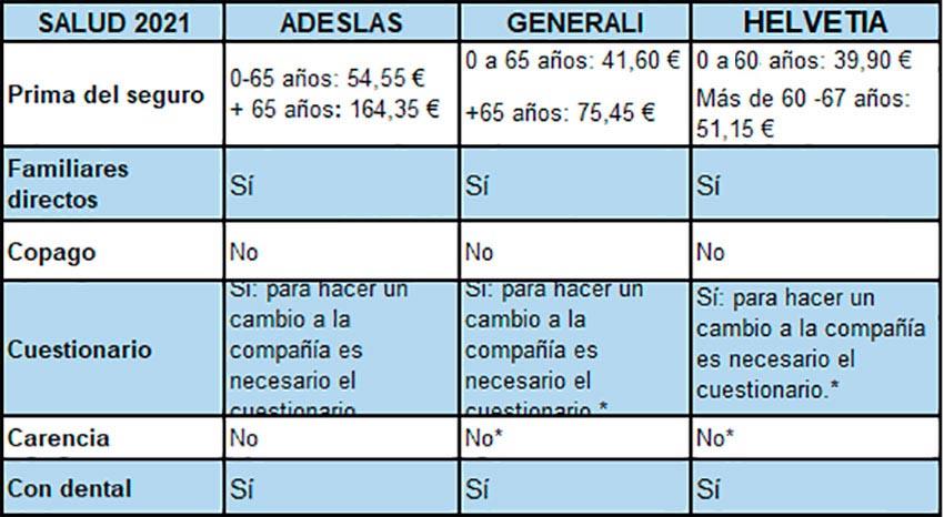 Comparativa seguros médicos 2021 CPPM Rosillo Hermanos Adeslas Helvetia Generali