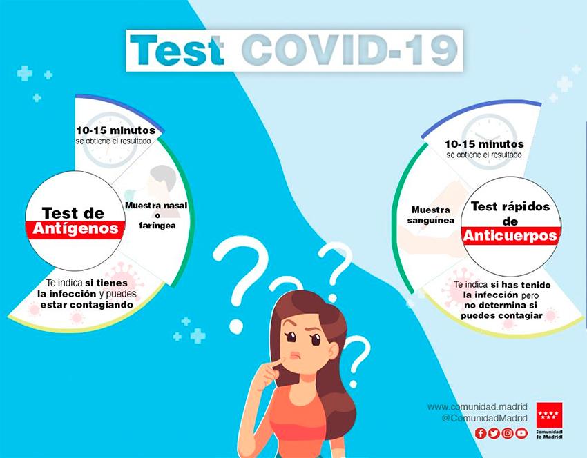 test covid Comunidad Madrid