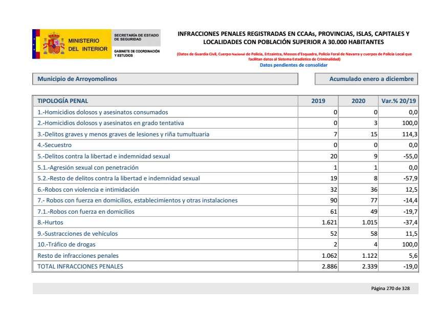 Balance criminalidad cuarto trimestre 2020 Arroyomolinos