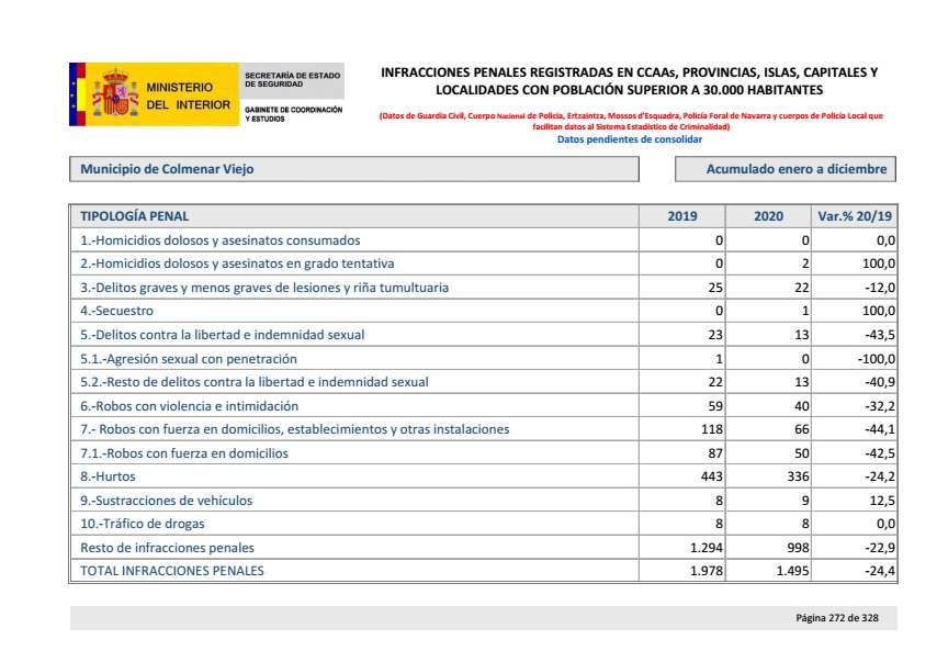 Balance criminalidad cuarto trimestre 2020 Colmenar Viejo