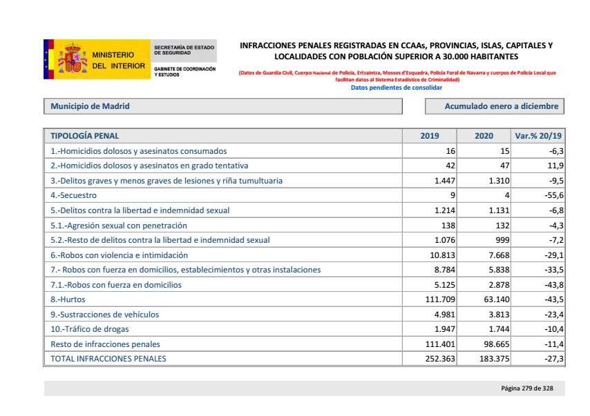 Balance criminalidad cuarto trimestre 2020 Madrid