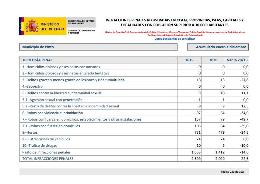 Balance criminalidad cuarto trimestre 2020 Pinto
