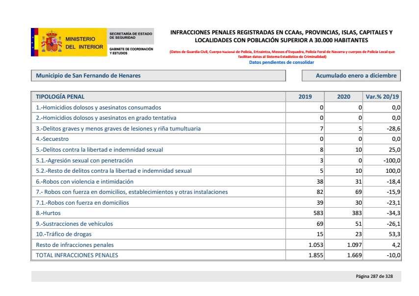 Balance criminalidad cuarto trimestre 2020 San Fernando Henares