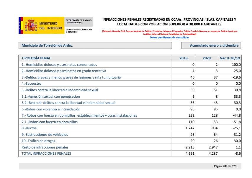 Balance criminalidad cuarto trimestre 2020 Torrejon de ARdoz
