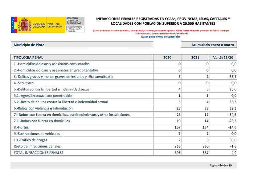 Balance criminalidad ministerio interiorComunidad Madrid