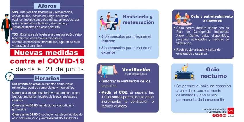Nuevas medidas covic-19 Comunidad MAdrid junio 2021